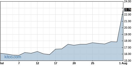 RYTM 1-Month Chart