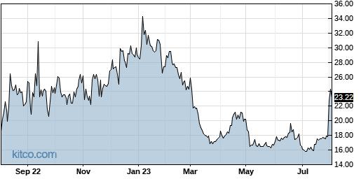 RYTM 1-Year Chart