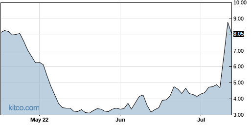 RYTM 3-Month Chart