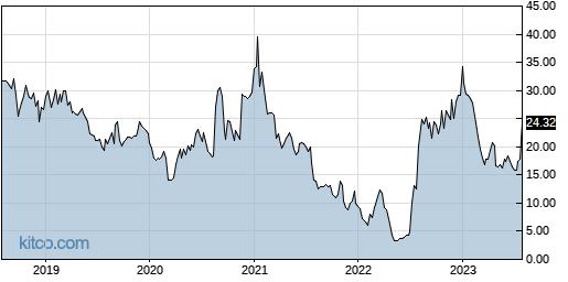 RYTM 5-Year Chart