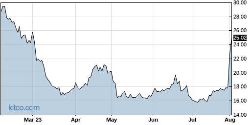 RYTM 6-Month Chart