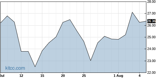 S 1-Month Chart