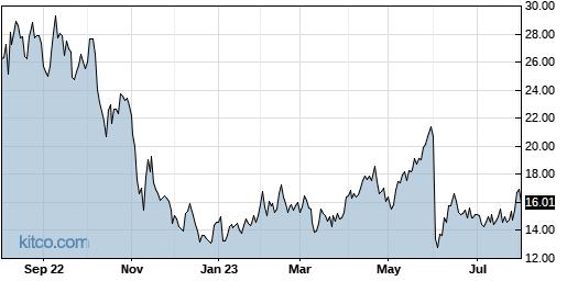 S 1-Year Chart
