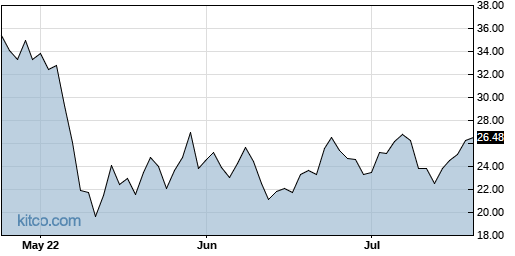 S 3-Month Chart