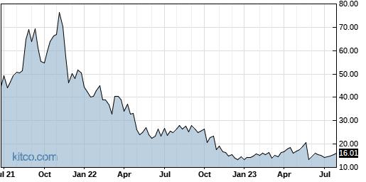 S 5-Year Chart