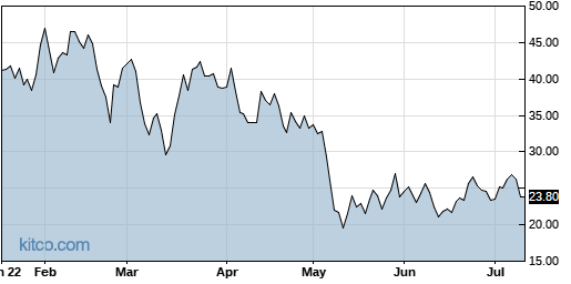 S 6-Month Chart
