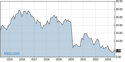 SABR 10-Year Chart