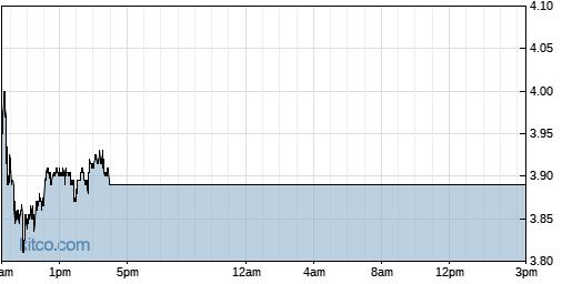 SABR 1-Day Chart