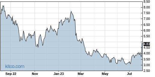 SABR 1-Year Chart