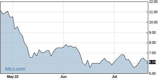 SABR 3-Month Chart