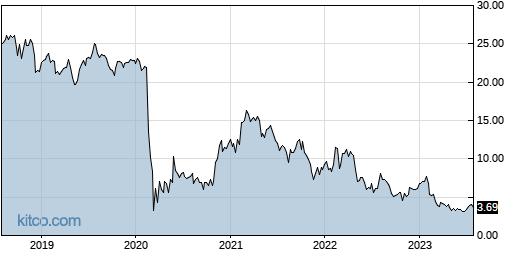 SABR 5-Year Chart