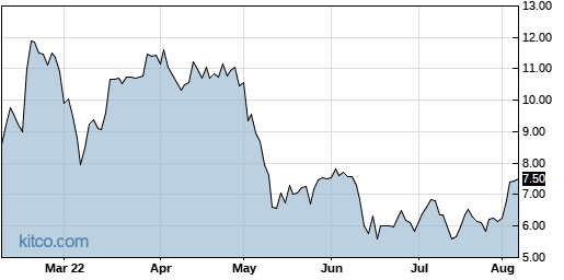 SABR 6-Month Chart