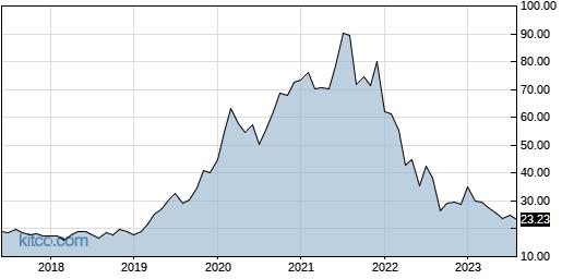 SAFE 10-Year Chart