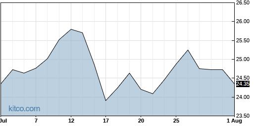 SAFE 1-Month Chart