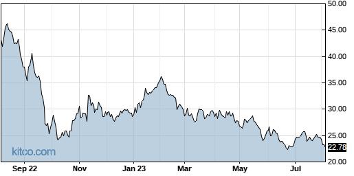 SAFE 1-Year Chart