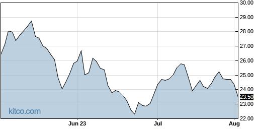 SAFE 3-Month Chart