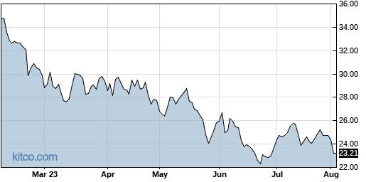 SAFE 6-Month Chart