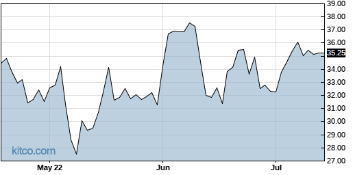 SAGE 3-Month Chart