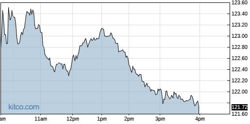 SAIC 1-Day Chart