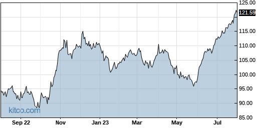 SAIC 1-Year Chart