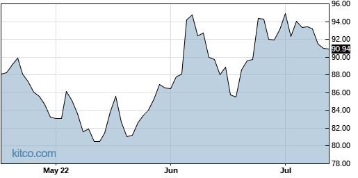 SAIC 3-Month Chart