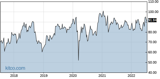 SAIC 5-Year Chart