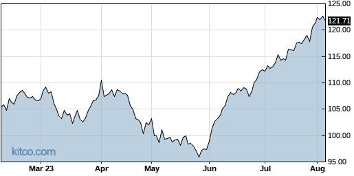 SAIC 6-Month Chart