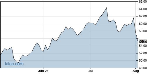 SANM 3-Month Chart