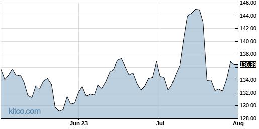 SAP 3-Month Chart