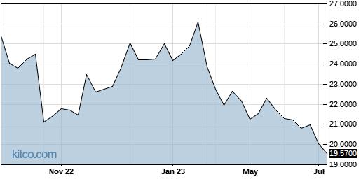 SATLF 1-Year Chart
