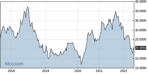 SATLF 5-Year Chart