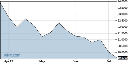 SATLF 6-Month Chart