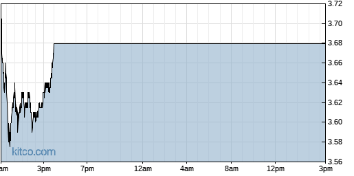 SB 1-Day Chart