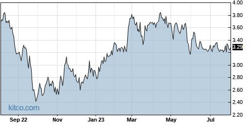 SB 1-Year Chart