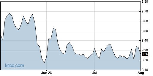 SB 3-Month Chart