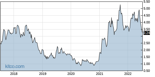 SB 5-Year Chart