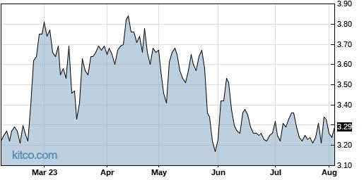 SB 6-Month Chart