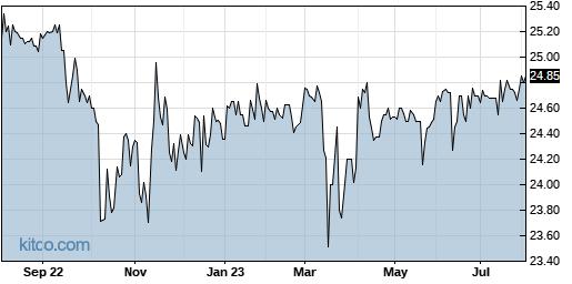 SCCB 1-Year Chart