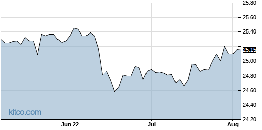 SCCB 3-Month Chart