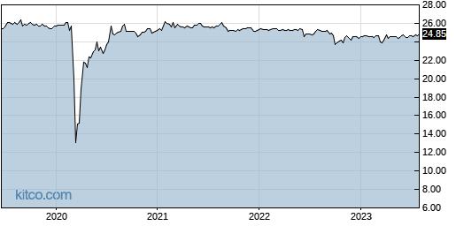 SCCB 5-Year Chart