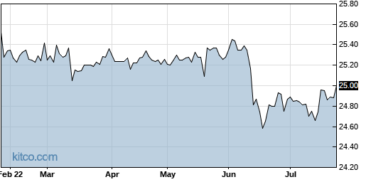 SCCB 6-Month Chart