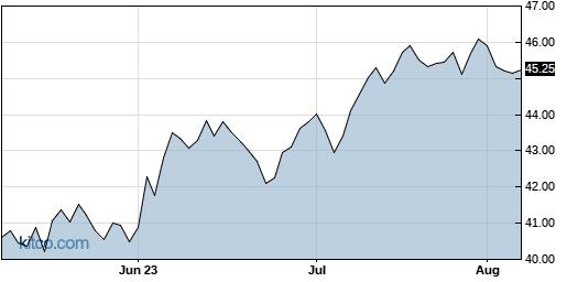SCHA 3-Month Chart