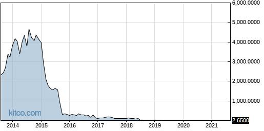 SCON 10-Year Chart