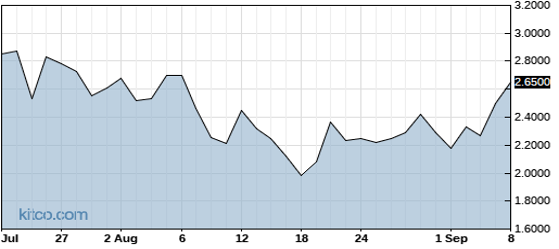 SCON 1-Year Chart