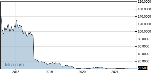 SCON 5-Year Chart