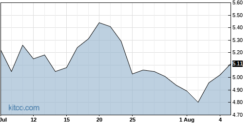 SCPH 1-Month Chart