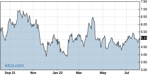 SCPH 1-Year Chart