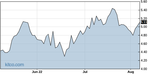 SCPH 3-Month Chart