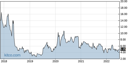 SCPH 5-Year Chart