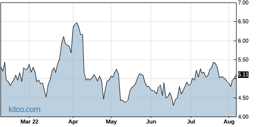 SCPH 6-Month Chart